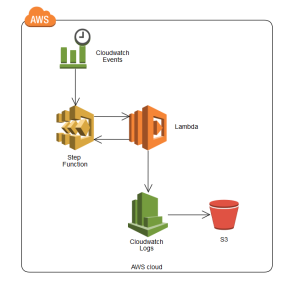 AWS_stepfunctions